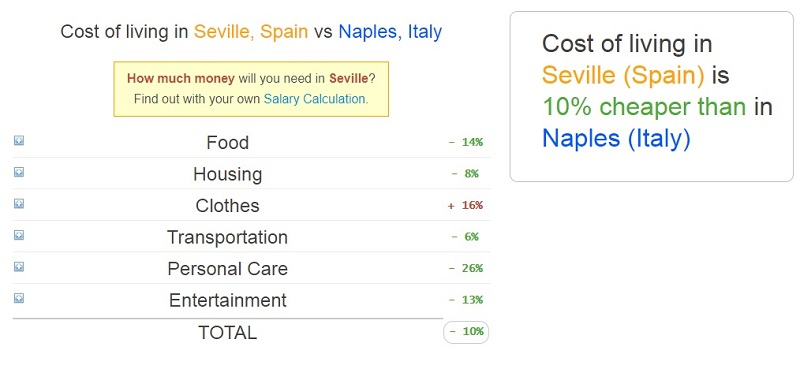 Seville Vs. Naples: Which City is the Cheapest to Visit? The Answer is Seville.