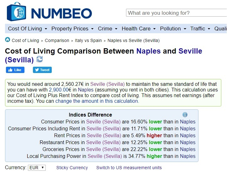 Yep! This Site Confirms What I already Knew. Seville is cheaper than Naples.
